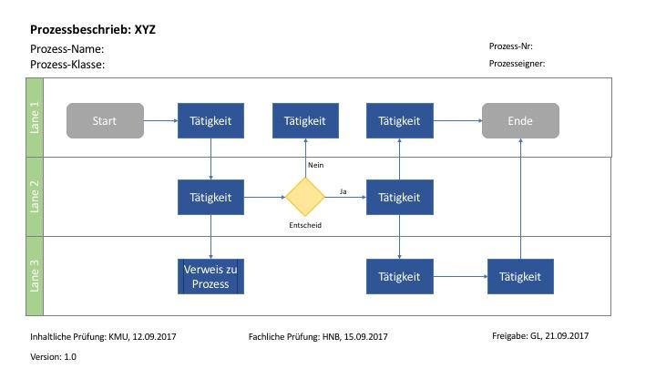 Prozessbeschreibung Vorlage Powerpoint